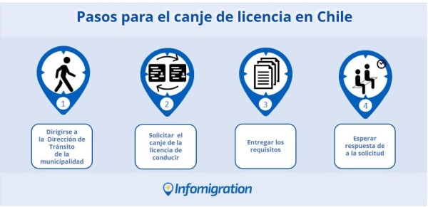 licencia de conducir en Chile para extranjeros.