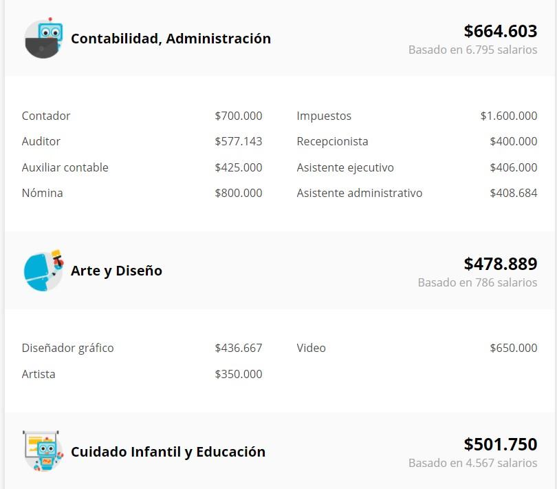 Buscar salario de las personas de Chile